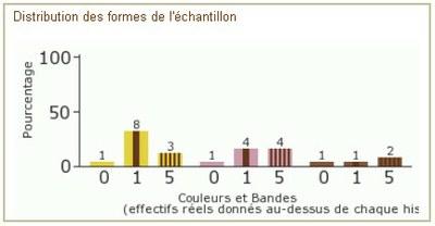résultats escargots des haies