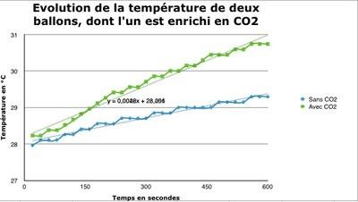 évolution de la température de deux ballons dont l'un a été enrichi en CO2