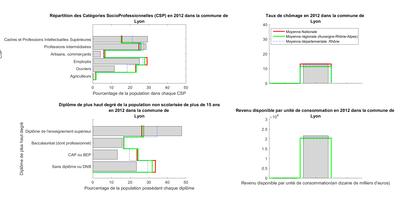 Graph de Lyon