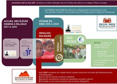 Notre projet ; Voyage en Inde, Accueil des indiens en France, Projets Eco-Solidaire